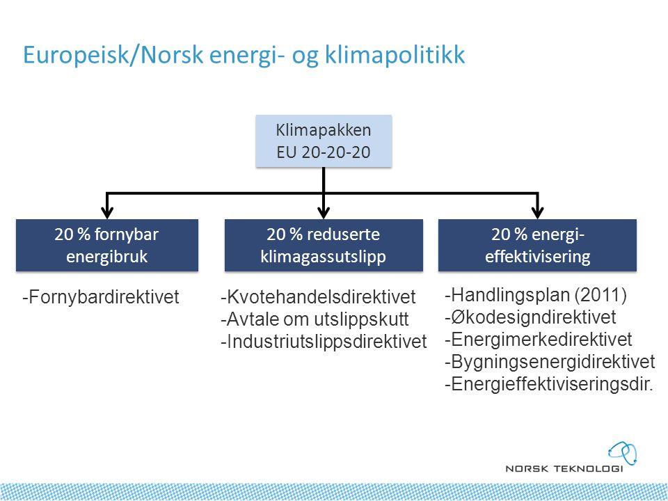Europeisk/Norsk energi- og klimapolitikk Klimapakken EU 20-20-20 Klimapakken EU 20-20-20 20 % fornybar energibruk 20 % energi- effektivisering 20 % reduserte klimagassutslipp -Fornybardirektivet-Kvotehandelsdirektivet -Avtale om utslippskutt -Industriutslippsdirektivet -Handlingsplan (2011) -Økodesigndirektivet -Energimerkedirektivet -Bygningsenergidirektivet -Energieffektiviseringsdir.