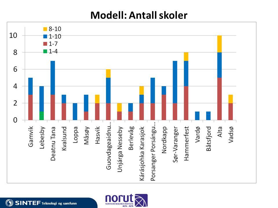 Teknologi og samfunn Modell: Antall skoler