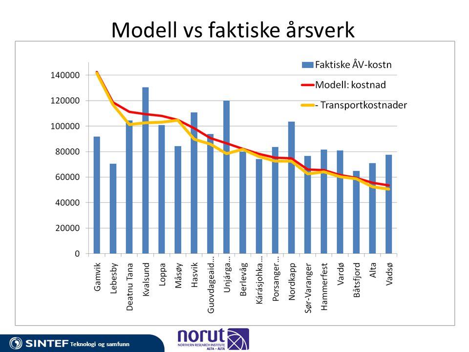 Teknologi og samfunn Modell vs faktiske årsverk