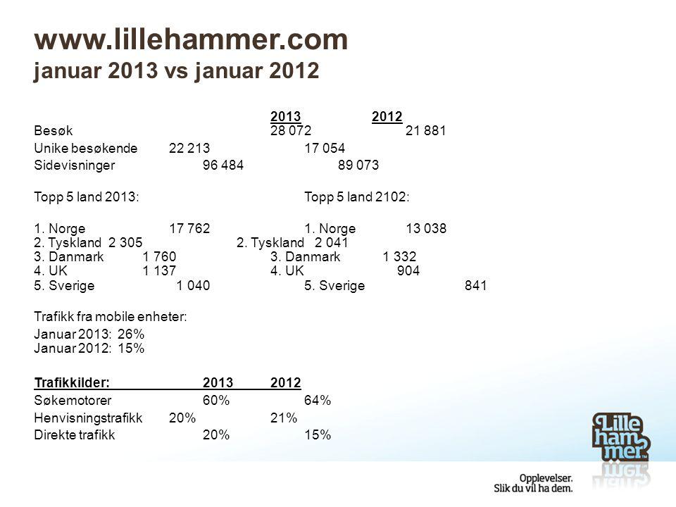 Facebook og Youtube Facebook Fans av sidene våre (likes) per 1.1.2013:7 421 Fans av sidene våre (likes) per 1.2.2013:9 231 Vekst= 24% You tube: Antall visninger per 1.1.2013208 780 Antall visninger per 1.2.2013212 887 Vekst= 2% Lillehammer App: Antall nedlastinger per 1.1.20134 134 Antall nedlastinger per 1.2.20134 325 Vekst= 5%