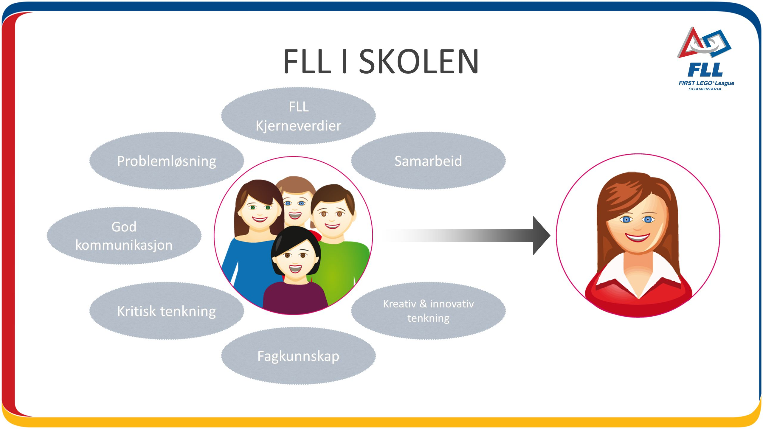 FLL I SKOLEN God kommunikasjon FLL Kjerneverdier Kreativ & innovativ tenkning Kritisk tenkning Fagkunnskap ProblemløsningSamarbeid