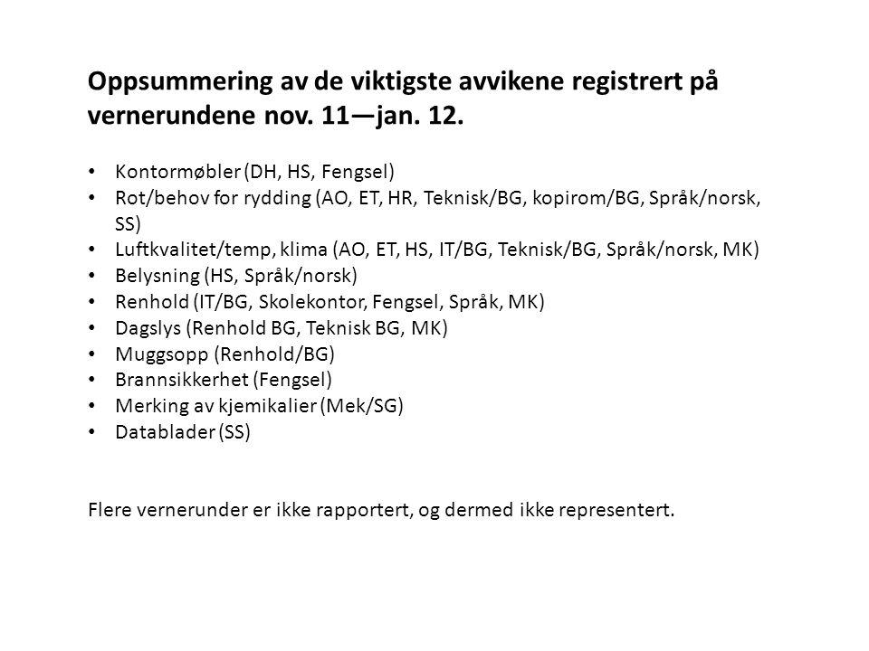 Oppsummering av de viktigste avvikene registrert på vernerundene nov. 11—jan. 12. • Kontormøbler (DH, HS, Fengsel) • Rot/behov for rydding (AO, ET, HR
