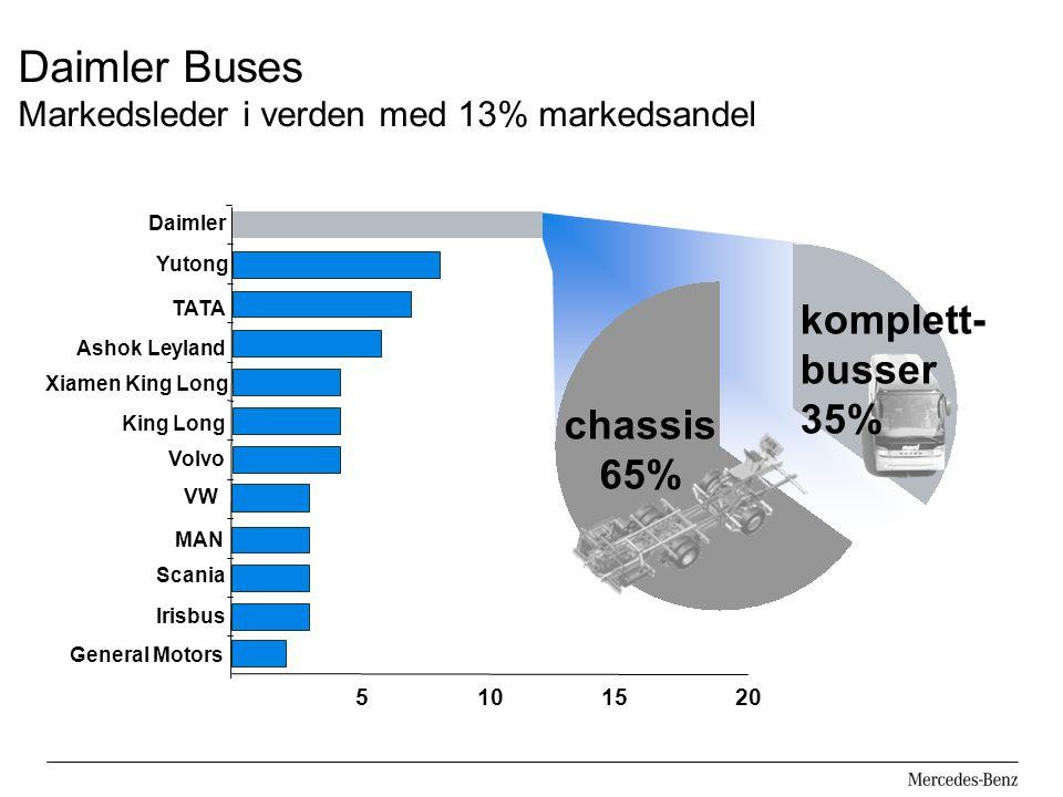 Daimler Buses Markedsleder i verden med 13% markedsandel 5101520 Scania Irisbus MAN VW Volvo Xiamen King Long TATA Ashok Leyland Daimler Yutong King Long General Motors komplett- busser 35% chassis 65%