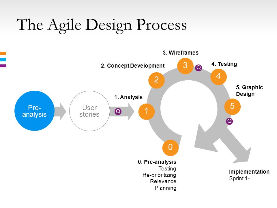 The Agile Design Process 3 1 4 0 5 Pre- analysis 1.