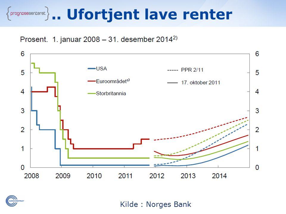 Kilde : Norges Bank.. Ufortjent lave renter