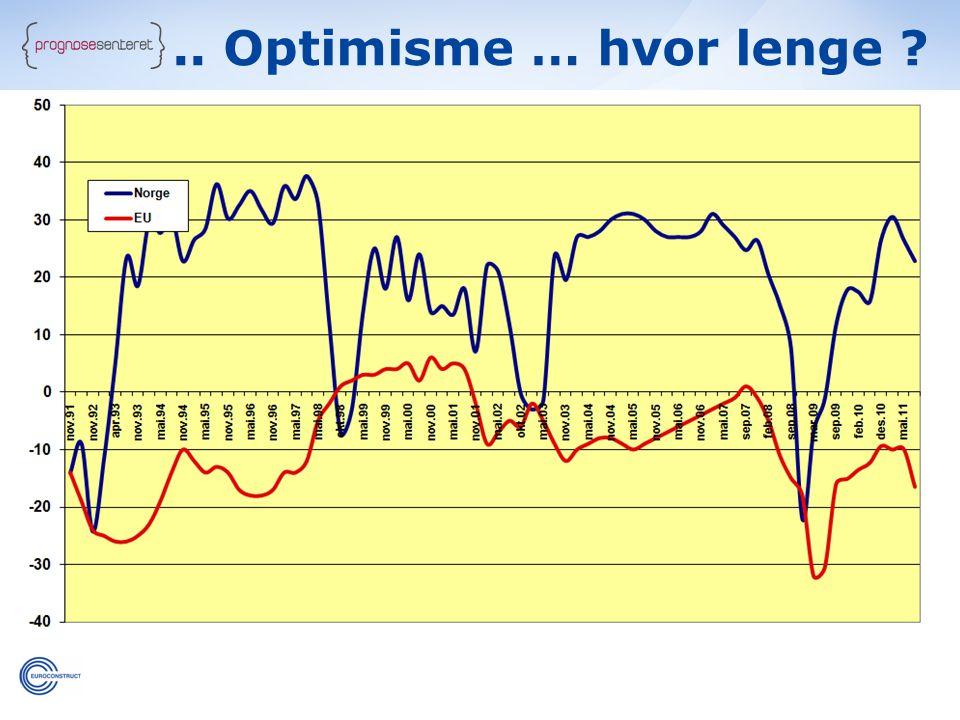 .. Optimisme … hvor lenge ?