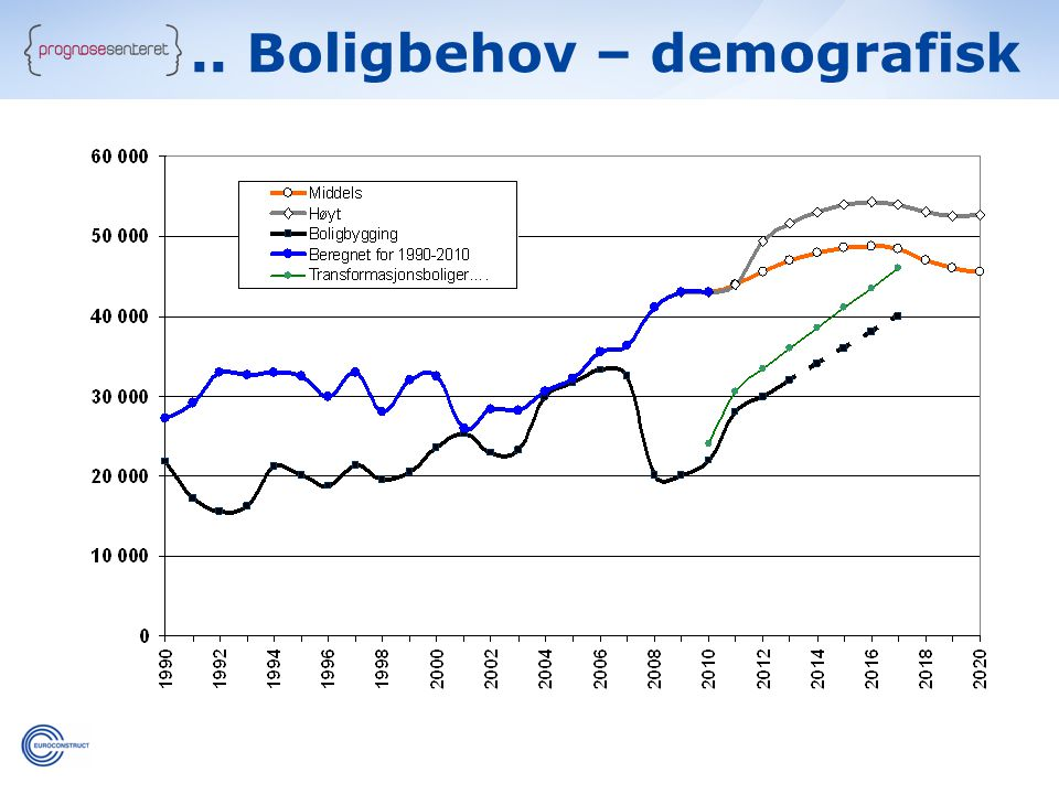 .. Boligbehov – demografisk