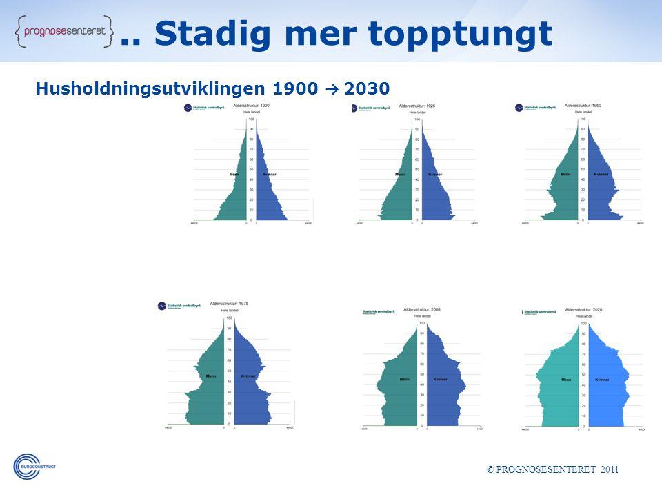 Husholdningsutviklingen 1900 → 2030 © PROGNOSESENTERET 2011.. Stadig mer topptungt