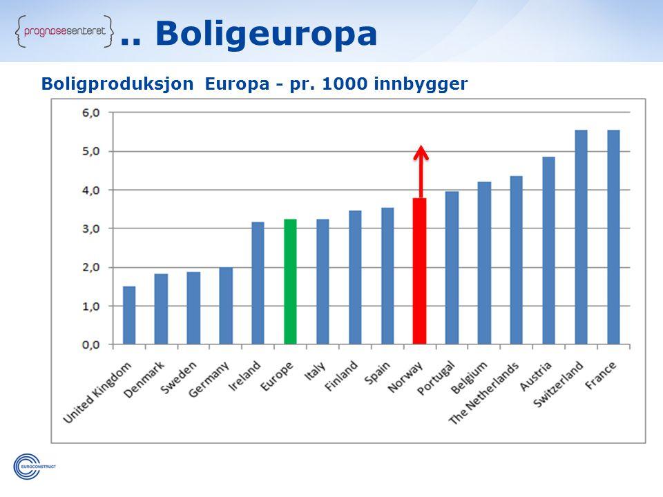 Boligproduksjon Europa - pr. 1000 innbygger.. Boligeuropa