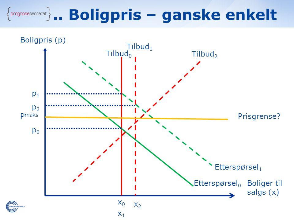 Boligpris (p) Boliger til salgs (x) x0x0 x2x2 p1p1 p0p0 p2p2 x1x1 P maks Prisgrense.