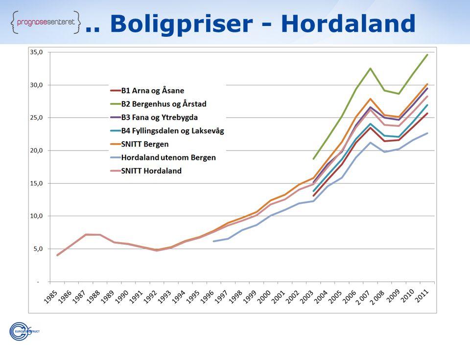 26.. Boligpriser - Hordaland