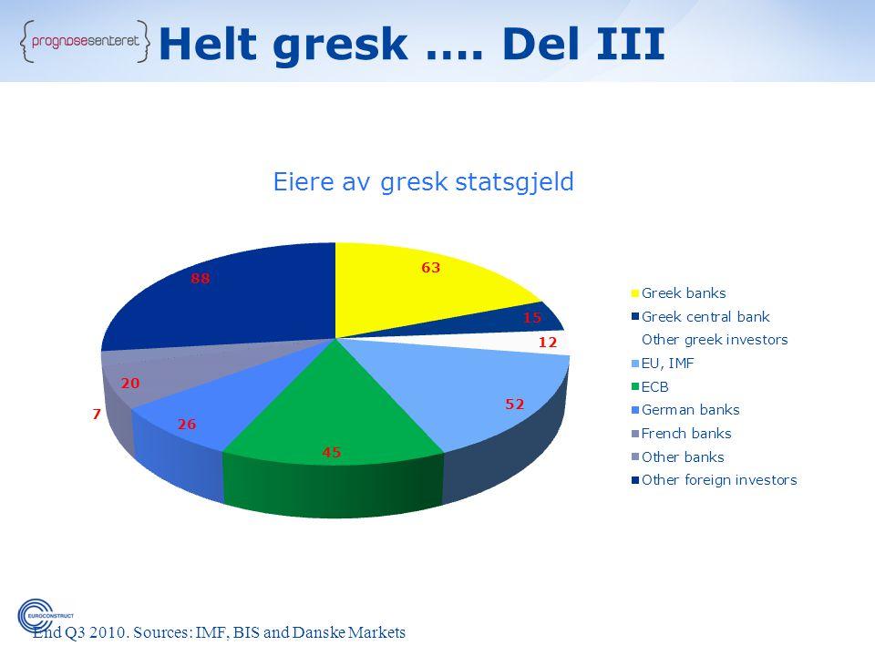 Eiere av gresk statsgjeld End Q3 2010. Sources: IMF, BIS and Danske Markets Helt gresk …. Del III