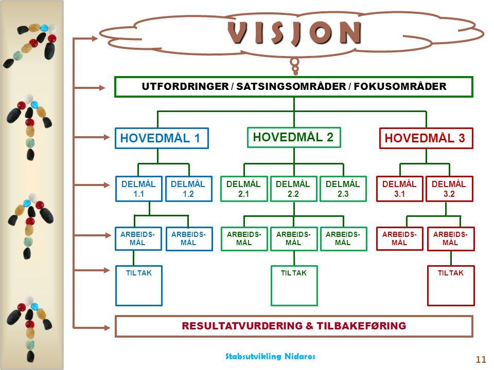 RESULTATVURDERING & TILBAKEFØRING UTFORDRINGER / SATSINGSOMRÅDER / FOKUSOMRÅDER V I S J O N Stabsutvikling Nidaros 11 HOVEDMÅL 1 HOVEDMÅL 2 HOVEDMÅL 3