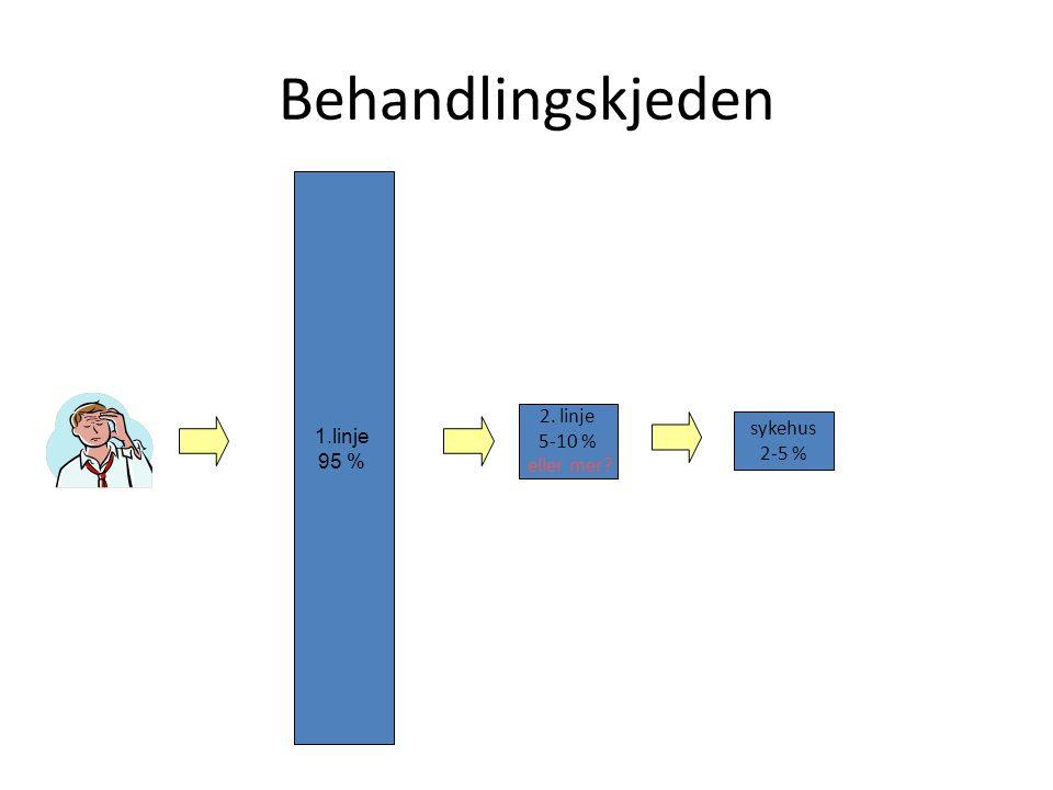 Behandlingskjeden 2. linje 5-10 % eller mer? 1.linje 95 % sykehus 2-5 %