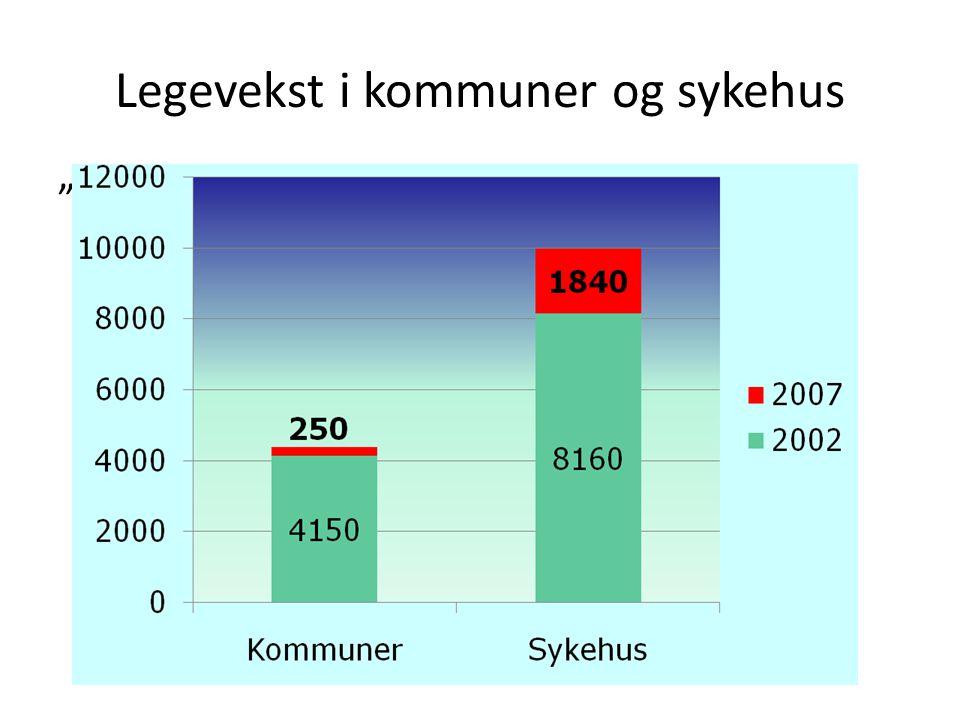 """Legevekst i kommuner og sykehus """"Samhandlingsreformen"""""""