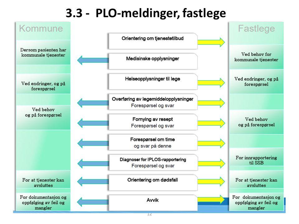 3.3 - PLO-meldinger, fastlege 12