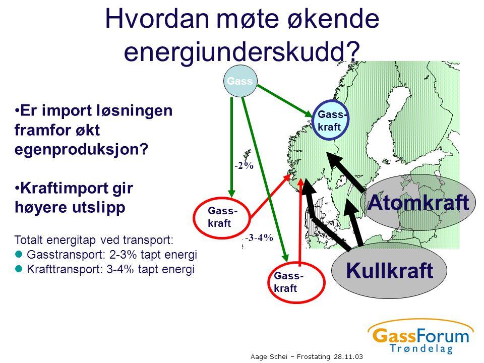 Aage Schei – Frostating 28.11.03 Totalt energitap ved transport:  Gasstransport: 2-3% tapt energi  Krafttransport: 3-4% tapt energi Gass Gass- kraft