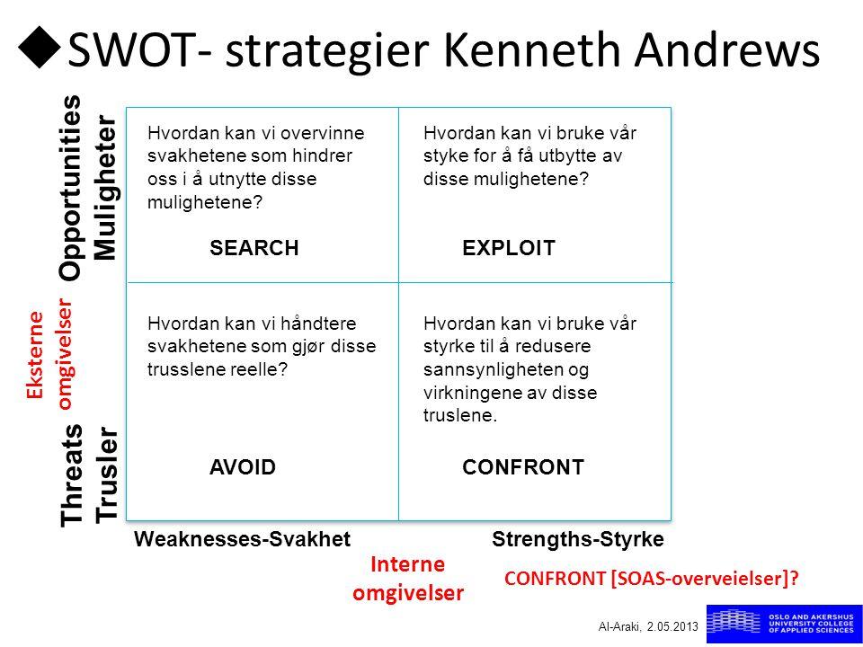 CONFRONT [SOAS-overveielser]?  SWOT- strategier Kenneth Andrews Eksterne omgivelser Interne omgivelser Opportunities Muligheter Threats Trusler SEARC
