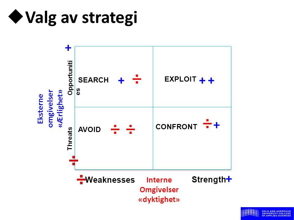  Valg av strategi Eksterne omgivelser «Ærlighet» Interne Omgivelser «dyktighet» Opportuniti es Weaknesses Strength EXPLOIT ++ SEARCH +÷ AVOID ÷÷ CONF