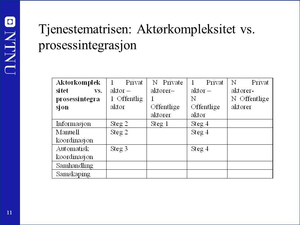 11 Tjenestematrisen: Aktørkompleksitet vs. prosessintegrasjon