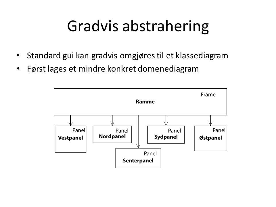 • Standard gui kan gradvis omgjøres til et klassediagram • Først lages et mindre konkret domenediagram Gradvis abstrahering