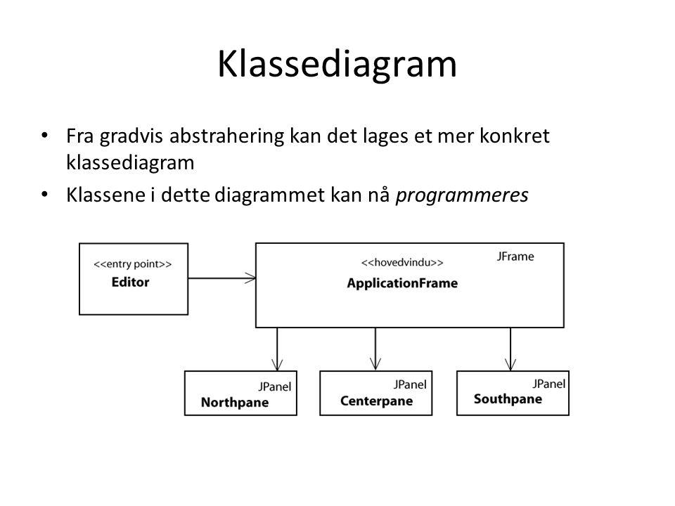• Fra gradvis abstrahering kan det lages et mer konkret klassediagram • Klassene i dette diagrammet kan nå programmeres Klassediagram