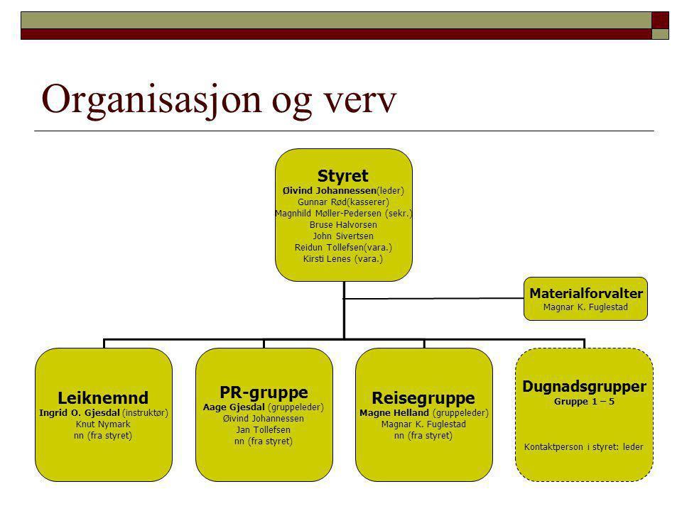 Organisasjon og verv Styret Øivind Johannessen(leder) Gunnar Rød(kasserer) Magnhild Møller-Pedersen (sekr.) Bruse Halvorsen John Sivertsen Reidun Toll