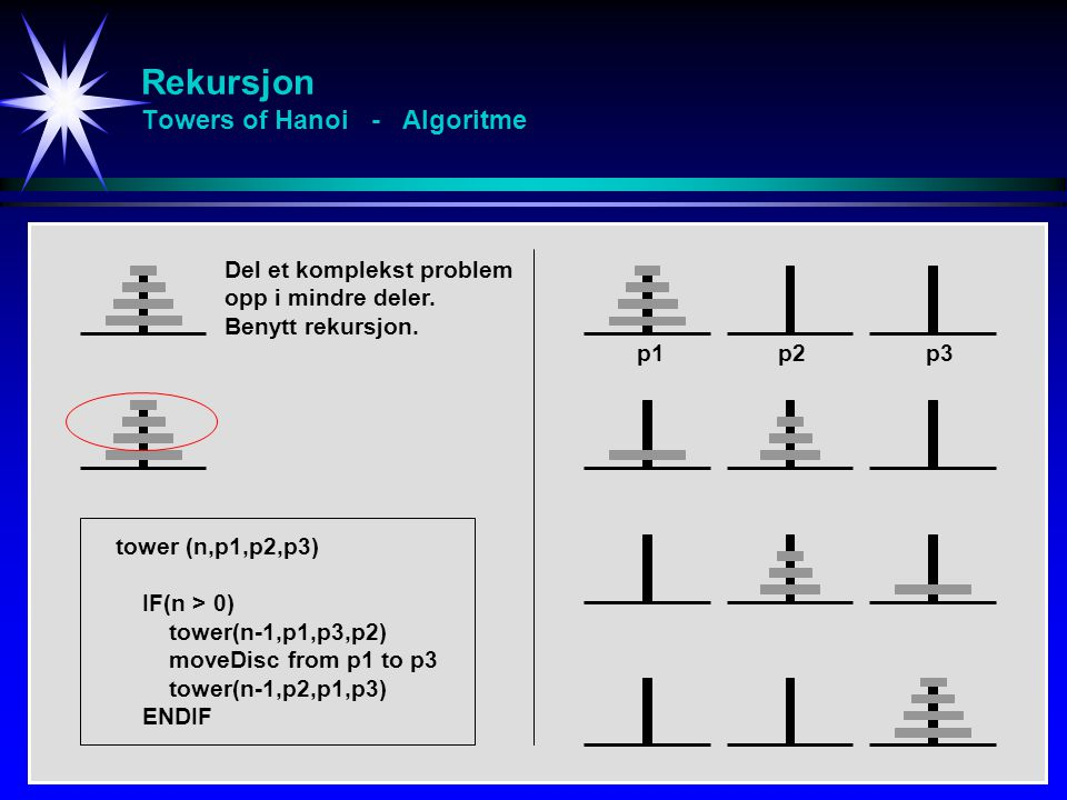 Rekursjon Towers of Hanoi - Algoritme tower (n,p1,p2,p3) IF(n > 0) tower(n-1,p1,p3,p2) moveDisc from p1 to p3 tower(n-1,p2,p1,p3) ENDIF p1 p2 p3 Del et komplekst problem opp i mindre deler.