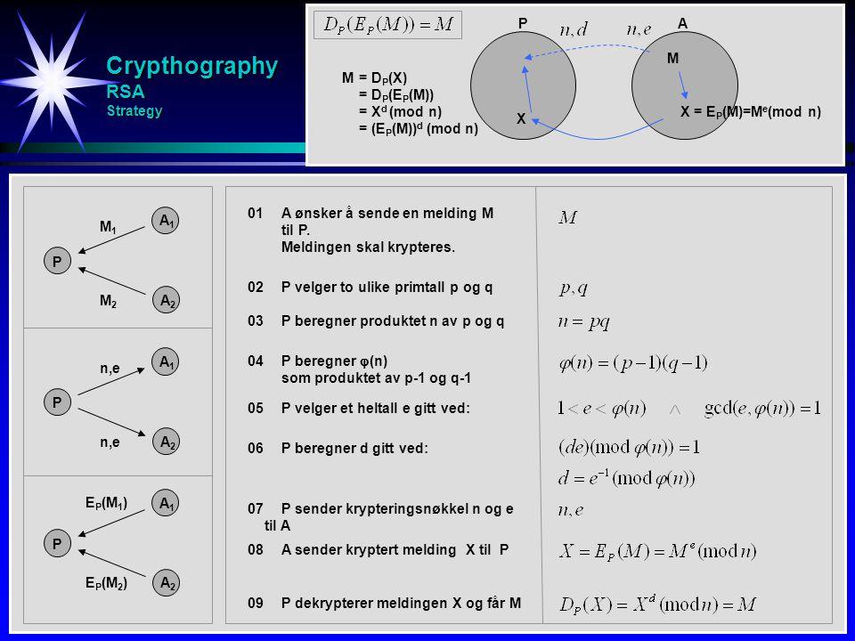 Crypthography RSA Strategy P A1A1 M1M1 AP A2A2 M2M2 P A1A1 n,e A2A2 P A1A1 E P (M 1 ) A2A2 E P (M 2 ) 01A ønsker å sende en melding M til P. Meldingen