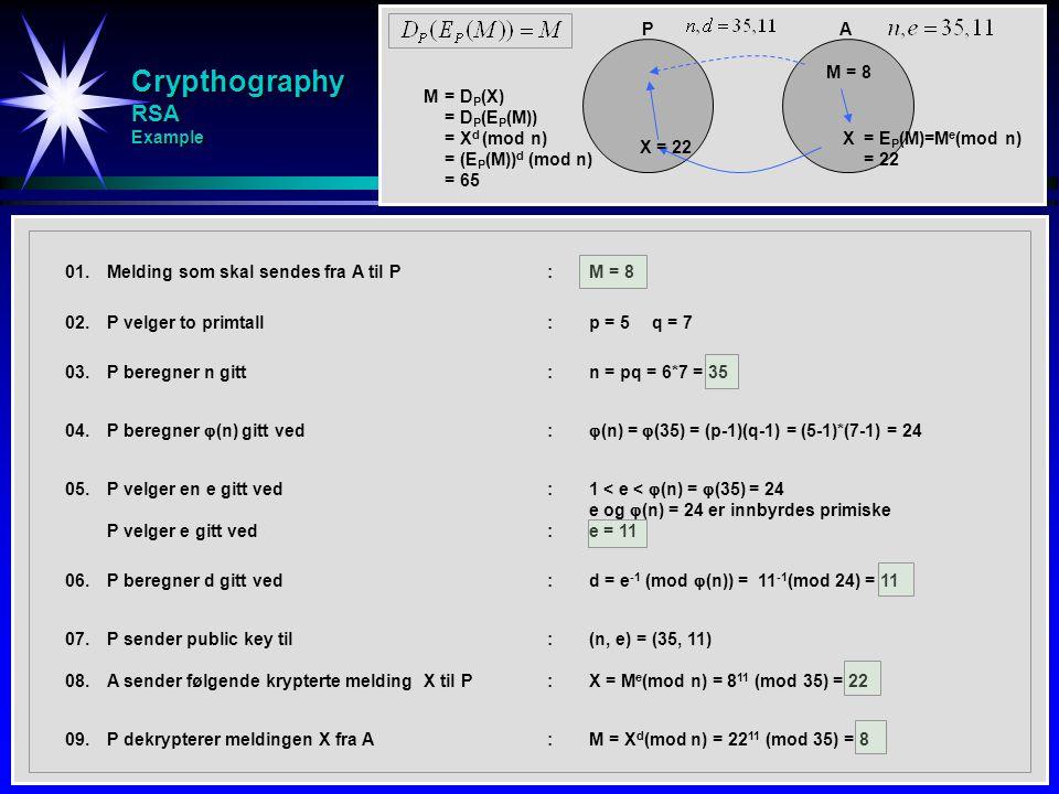 Crypthography RSA Example AP M = 8 X = E P (M)=M e (mod n) = 22 M = D P (X) = D P (E P (M)) = X d (mod n) = (E P (M)) d (mod n) = 65 X = 22 01.Melding