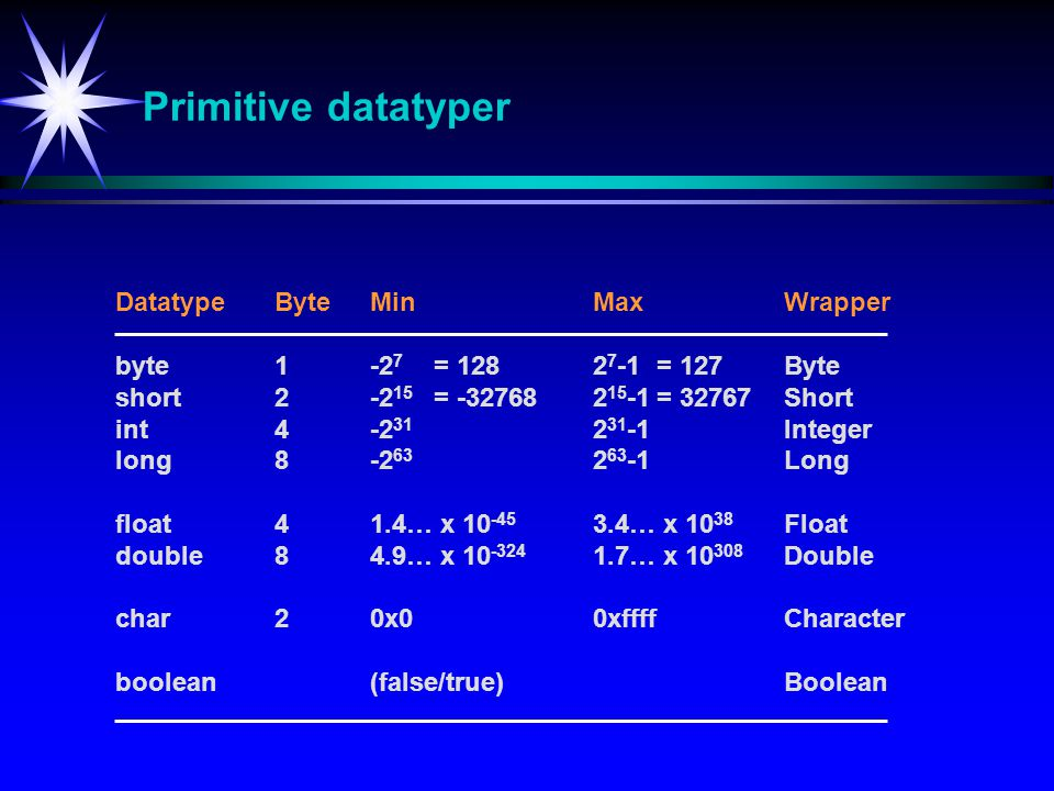Primitive datatyper DatatypeByteMinMaxWrapper byte1-2 7 = 1282 7 -1 = 127Byte short2-2 15 = -327682 15 -1= 32767Short int4-2 31 2 31 -1Integer long8-2