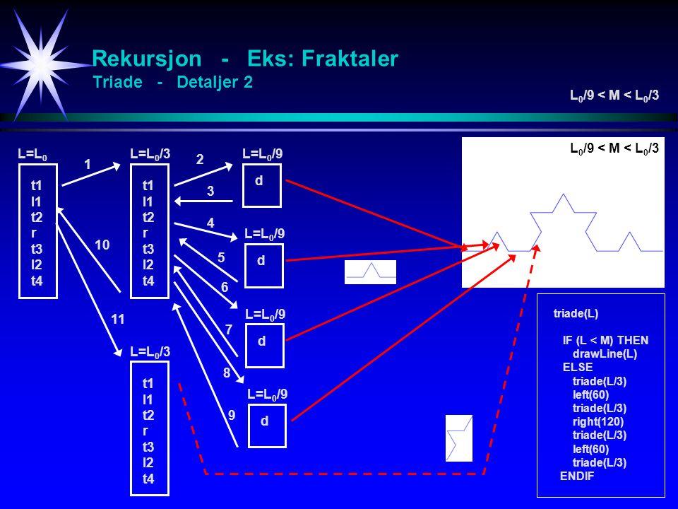 Rekursjon - Eks: Fraktaler Triade - Detaljer 2 triade(L) IF (L < M) THEN drawLine(L) ELSE triade(L/3) left(60) triade(L/3) right(120) triade(L/3) left