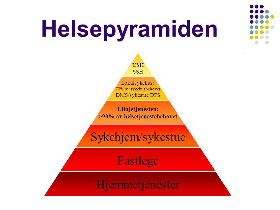 Helsepyramiden