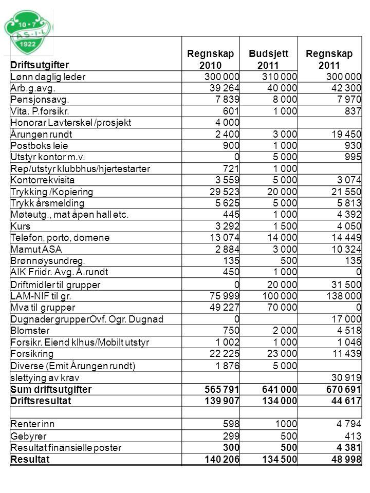 Driftsutgifter Regnskap 2010 Budsjett 2011 Regnskap 2011 Lønn daglig leder300 000310 000300 000 Arb.g.avg.39 26440 00042 300 Pensjonsavg.7 8398 0007 970 Vita.