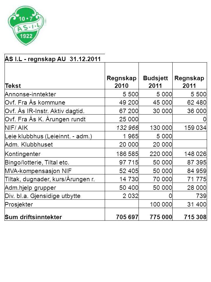 ÅS I.L - regnskap AU 31.12.2011 Tekst Regnskap 2010 Budsjett 2011 Regnskap 2011 Annonse-inntekter5 5005 0005 500 Ovf. Fra Ås kommune49 20045 00062 480