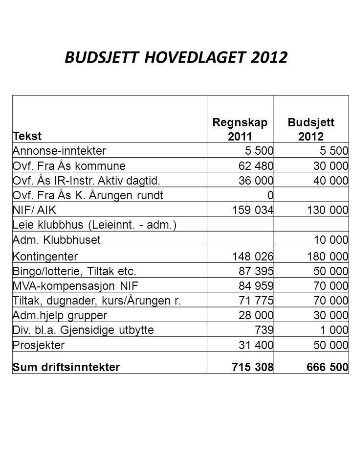 Tekst Regnskap 2011 Budsjett 2012 Annonse-inntekter5 500 Ovf. Fra Ås kommune62 48030 000 Ovf. Ås IR-Instr. Aktiv dagtid.36 00040 000 Ovf. Fra Ås K. År