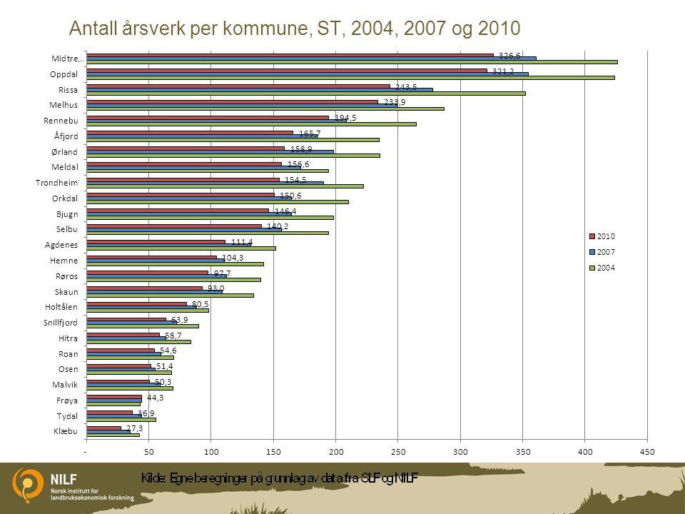 Antall årsverk per kommune, ST, 2004, 2007 og 2010