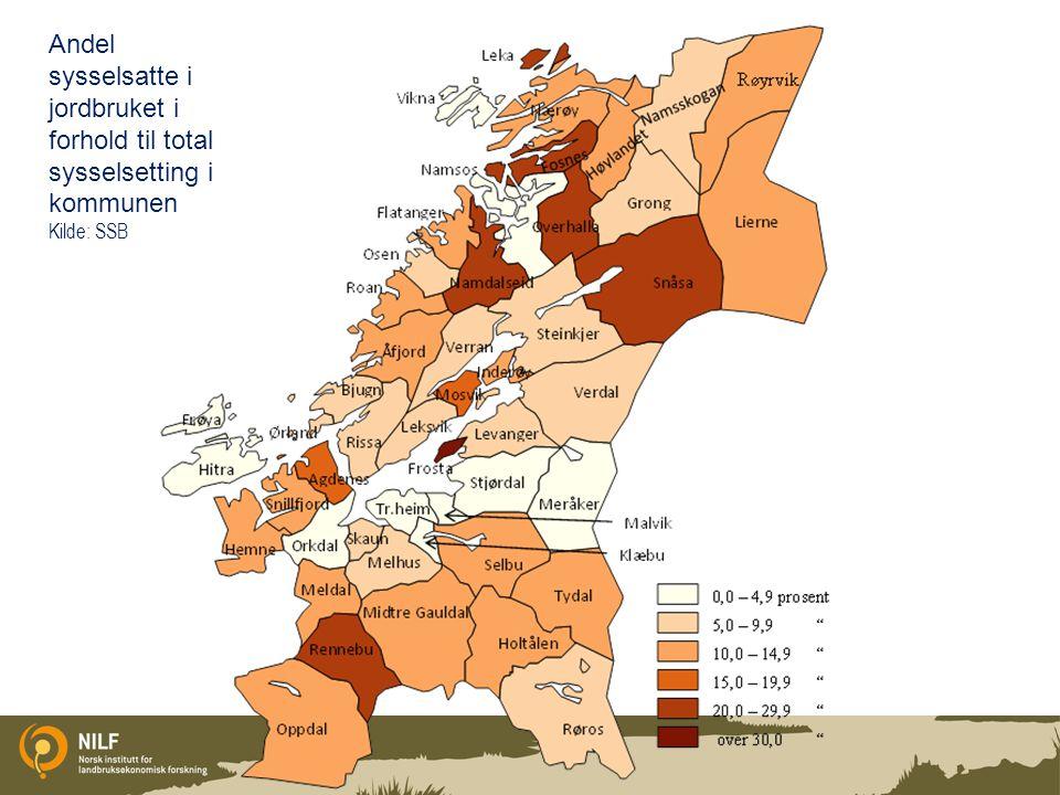 Andel sysselsatte i jordbruket i forhold til total sysselsetting i kommunen Kilde: SSB