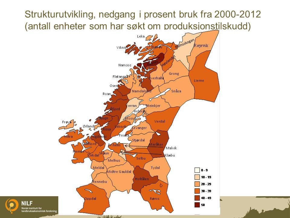Strukturutvikling, nedgang i prosent bruk fra 2000-2012 (antall enheter som har søkt om produksjonstilskudd)