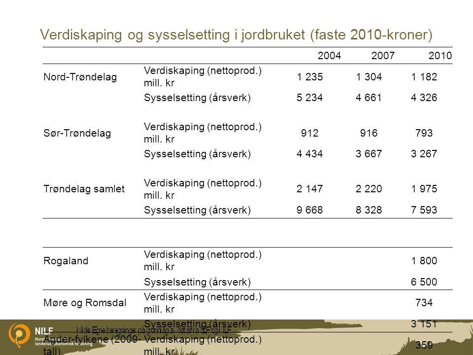 Verdiskaping og sysselsetting i jordbruket (faste 2010-kroner) 200420072010 Nord-Trøndelag Verdiskaping (nettoprod.) mill.