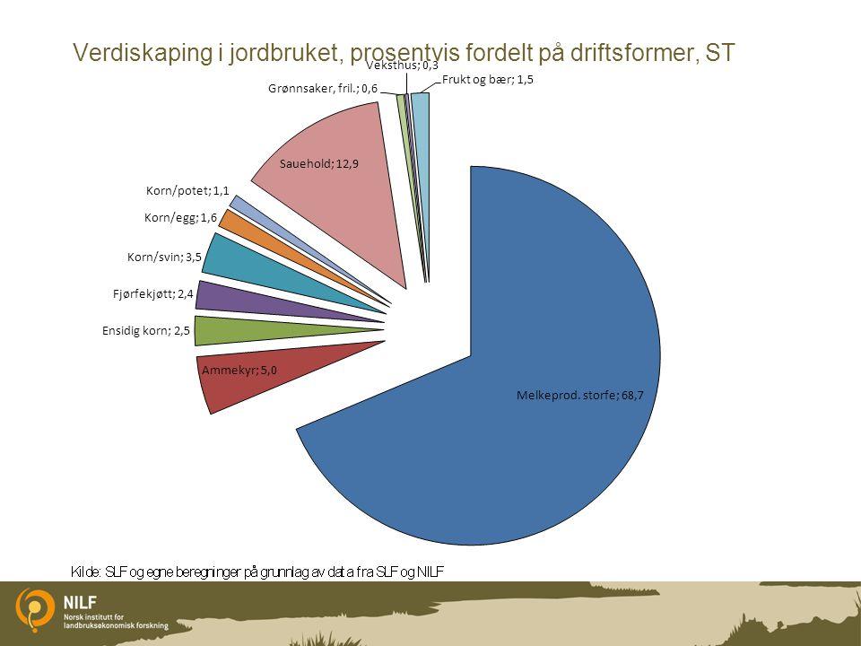 Verdiskaping i jordbruket, prosentvis fordelt på driftsformer, ST