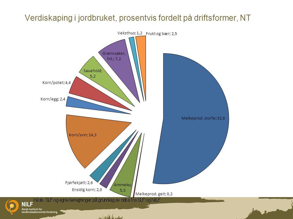 Verdiskaping i jordbruket, prosentvis fordelt på driftsformer, NT
