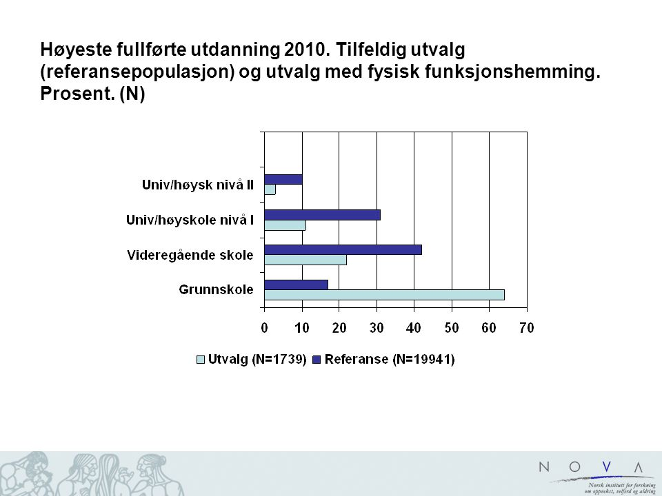 Høyeste fullførte utdanning 2010.