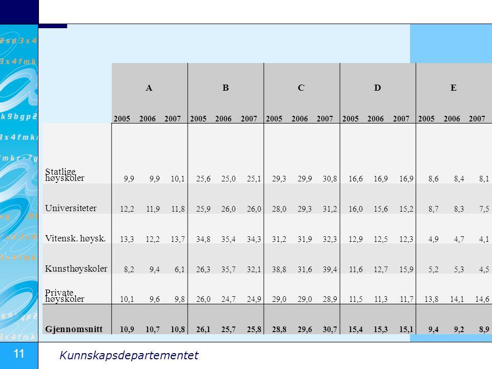 11 Kunnskapsdepartementet ABCDE 200520062007200520062007200520062007200520062007200520062007 Statlige høyskoler 9,9 10,125,625,025,129,329,930,816,616