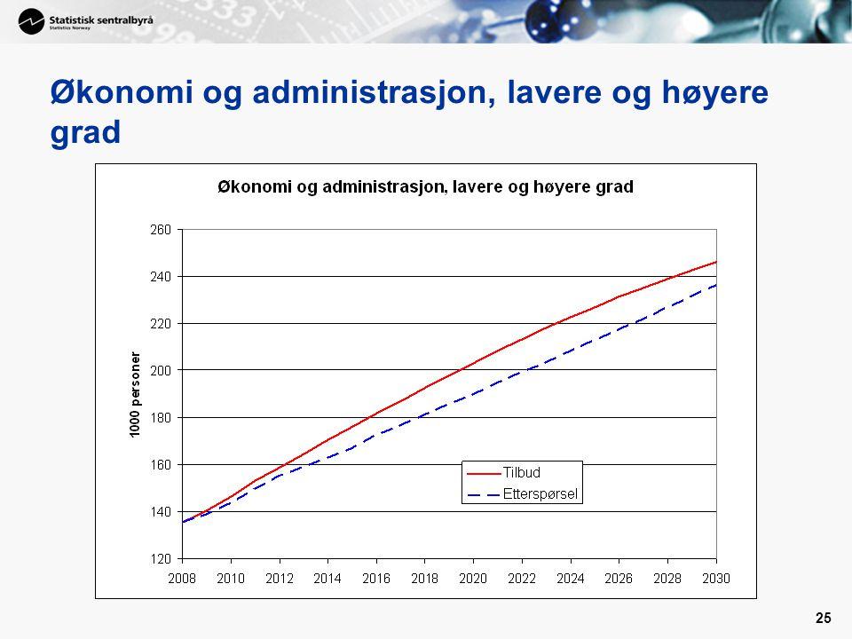 25 Økonomi og administrasjon, lavere og høyere grad