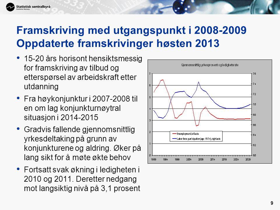 9 Framskriving med utgangspunkt i 2008-2009 Oppdaterte framskrivinger høsten 2013 • 15-20 års horisont hensiktsmessig for framskriving av tilbud og et