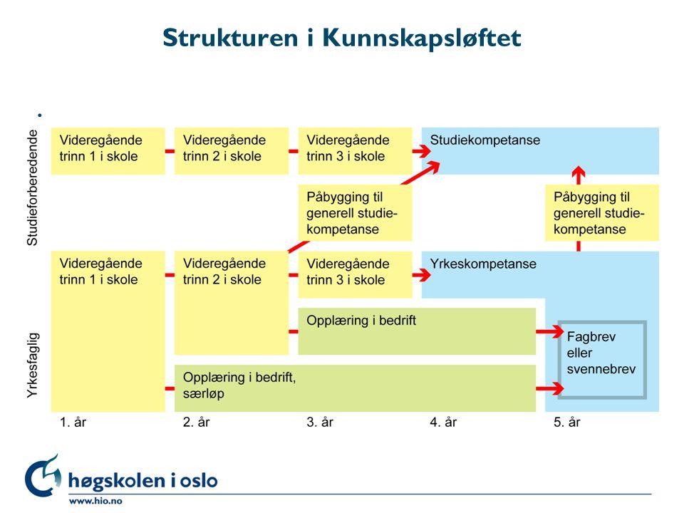 Strukturen i Kunnskapsløftet.