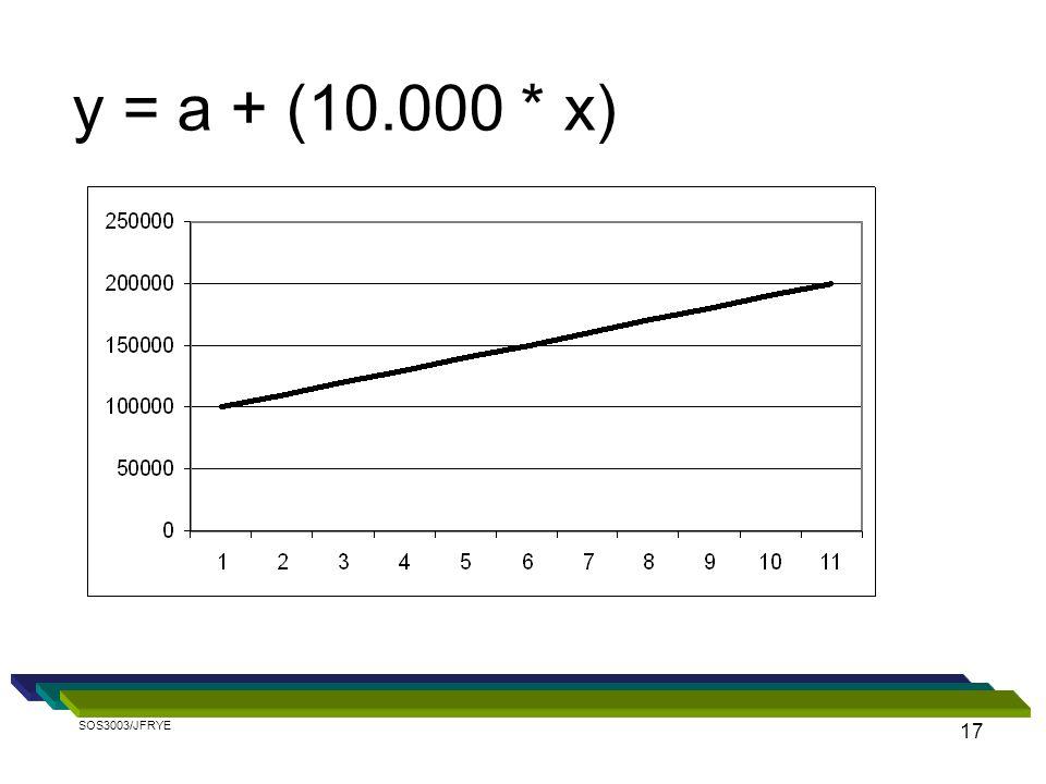 17 y = a + (10.000 * x) SOS3003/JFRYE