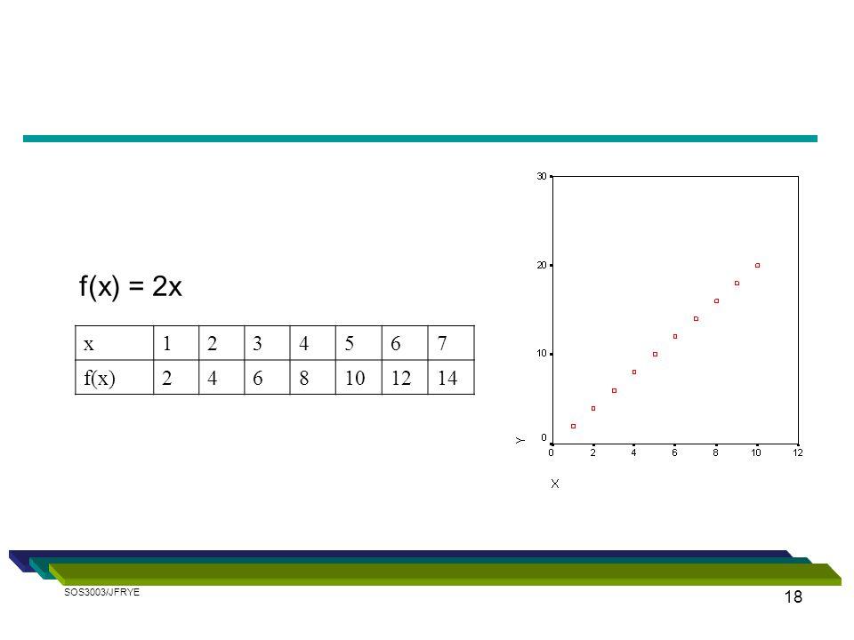 18 x1234567 f(x)2468101214 f(x) = 2x SOS3003/JFRYE