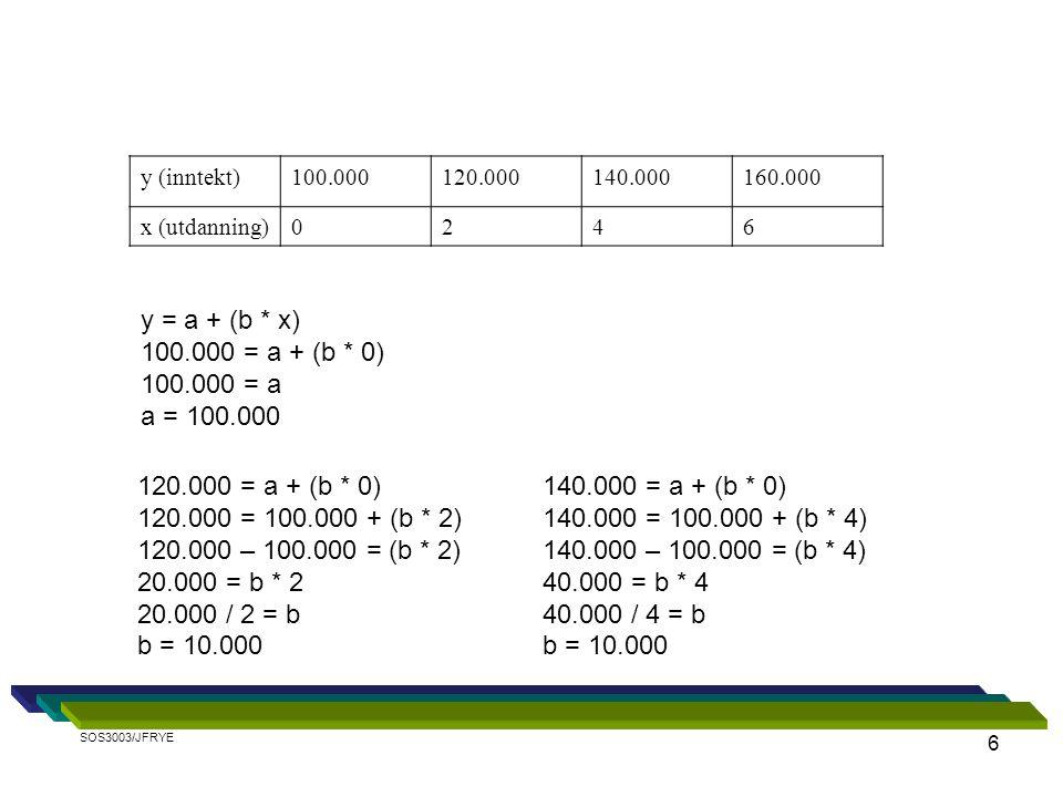 6 y (inntekt)100.000120.000140.000160.000 x (utdanning)0246 y = a + (b * x) 100.000 = a + (b * 0) 100.000 = a a = 100.000 120.000 = a + (b * 0) 120.000 = 100.000 + (b * 2) 120.000 – 100.000 = (b * 2) 20.000 = b * 2 20.000 / 2 = b b = 10.000 140.000 = a + (b * 0) 140.000 = 100.000 + (b * 4) 140.000 – 100.000 = (b * 4) 40.000 = b * 4 40.000 / 4 = b b = 10.000 SOS3003/JFRYE